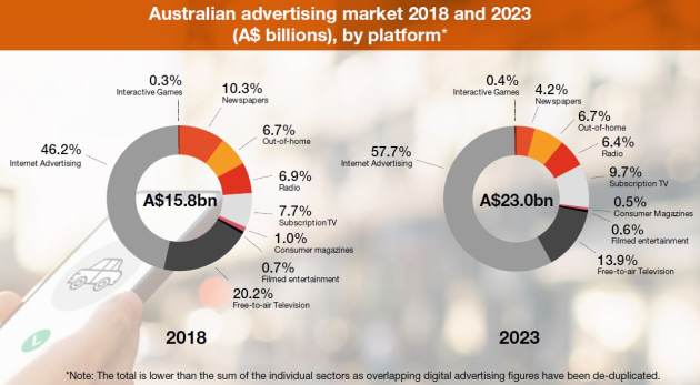 pwc forecasts ad market