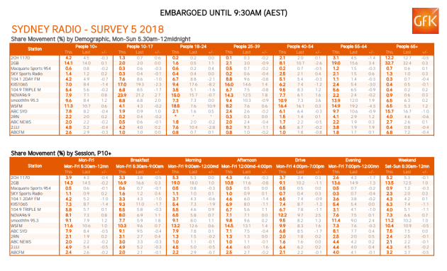 sydney-radio-ratings-5.png