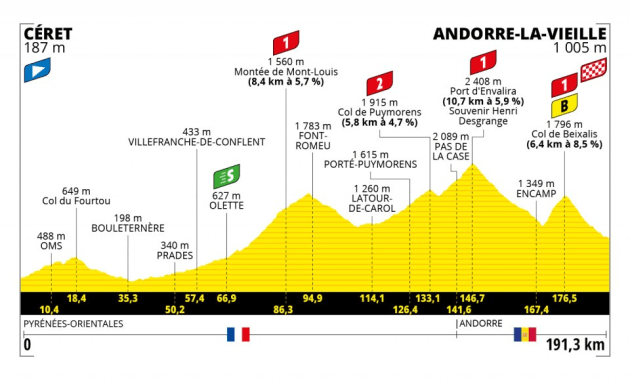 Stage 15 of the 2021 Tour features four big climbs and finishes in Andorra.