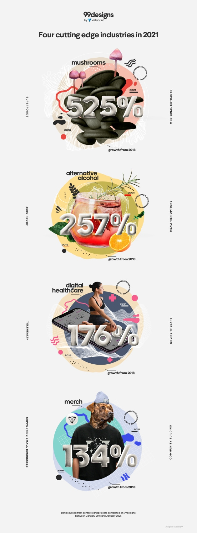Mushrooms, alternative alcohol, digital health and merch are four of the fastest-growing sectors for start-ups and small businesses in 2021, according to global creative platform 99designs by Vistaprint.