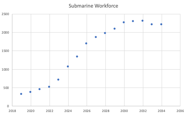 The submarine workforce projection.