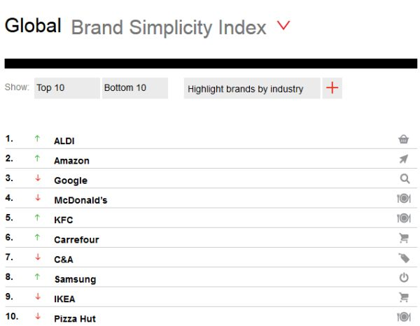 Top 10 Global simple brands. Siegel+Gale.