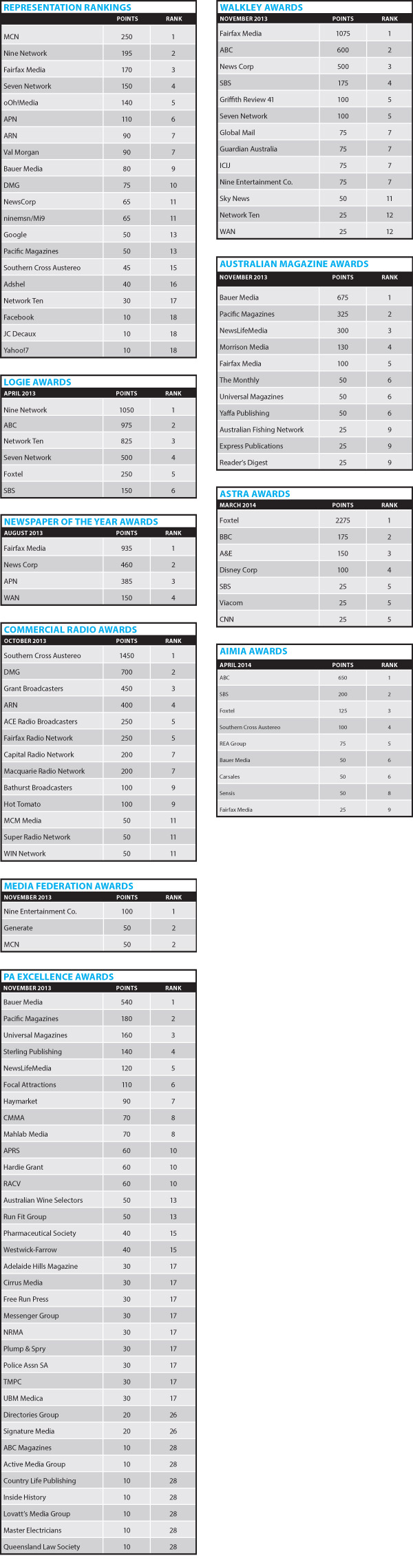Media Companies Representation Rankings