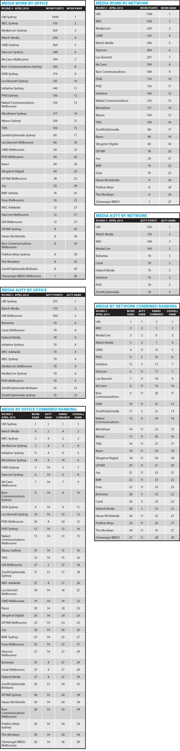 Media Agencies Rankings