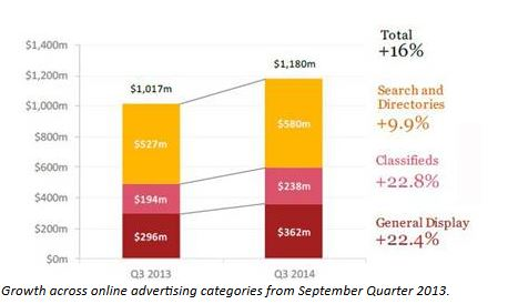 Growth across online advertising categories from September Quarter 2013.