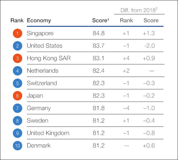 Первые десять строчек рейтинга Global Competitiveness Index 2019.