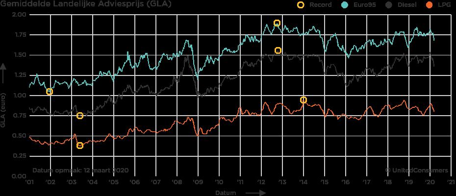 Изменение рекомендованной цены на топливо в Нидерландах. Источник: United Consumers.