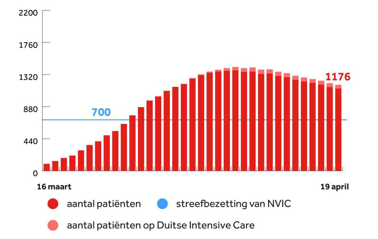 Количество пациентов в отделениях интенсивной терапии по дням. Источник: NOS/NVIC/RIVM.