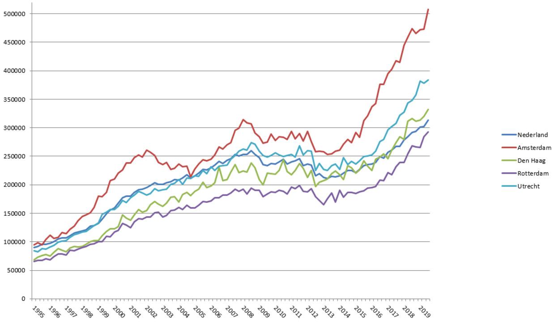 Изменение цен на жильё в крупных городах Нидерландов и в среднем по всей стране. Источник: CBS.