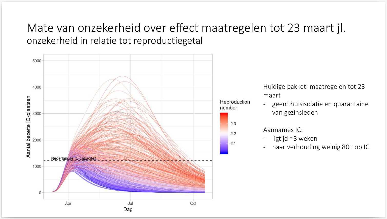 Результат моделирования эффекта превентивных мер в зависимости от R₀. Слайд из презентации CIB.