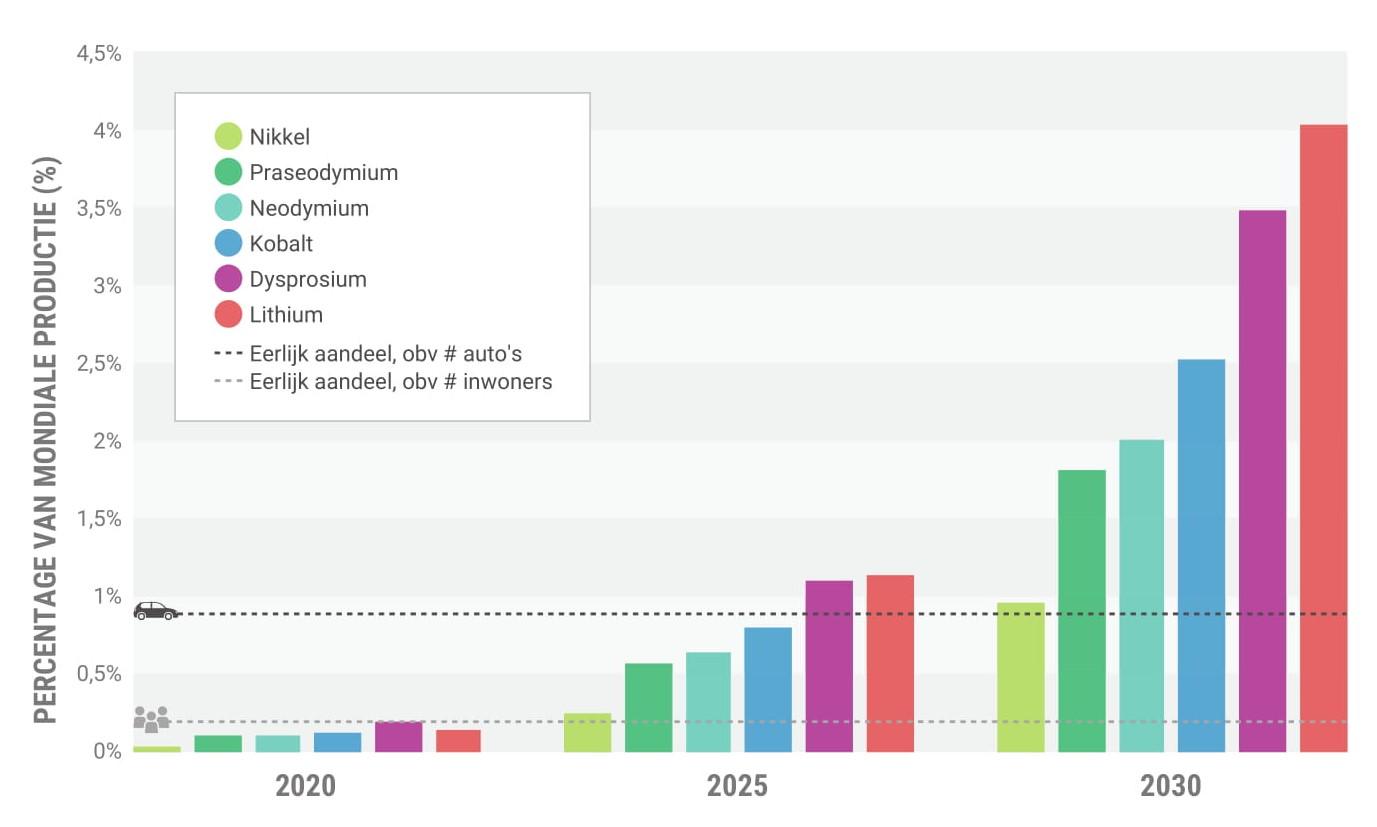 Спрос на редкоземельные металлы в Нидерландах, в % от мирового производства. Источник: доклад Лейденского университета.