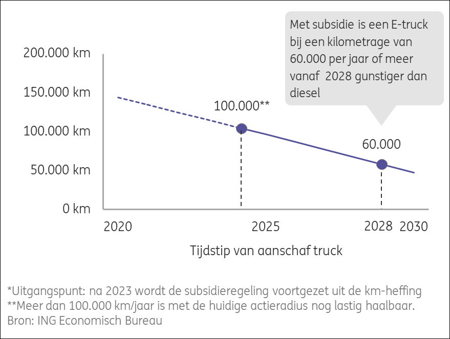 Изменение годового пробега электрогрузовика для окупаемости разницы в цене с дизельным. Источник: ING.