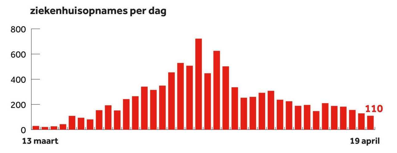 Количество новых пациентов в больницах по дням. Источник: NOS/RIVM.