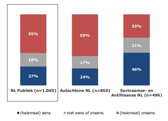 Отношение голландцев к смене облика Пита при условии прекращения споров. Слева направо: все голландцы, коренное население, суринамцы + антильцы. Источник: опрос Министерства по социальным вопросам.