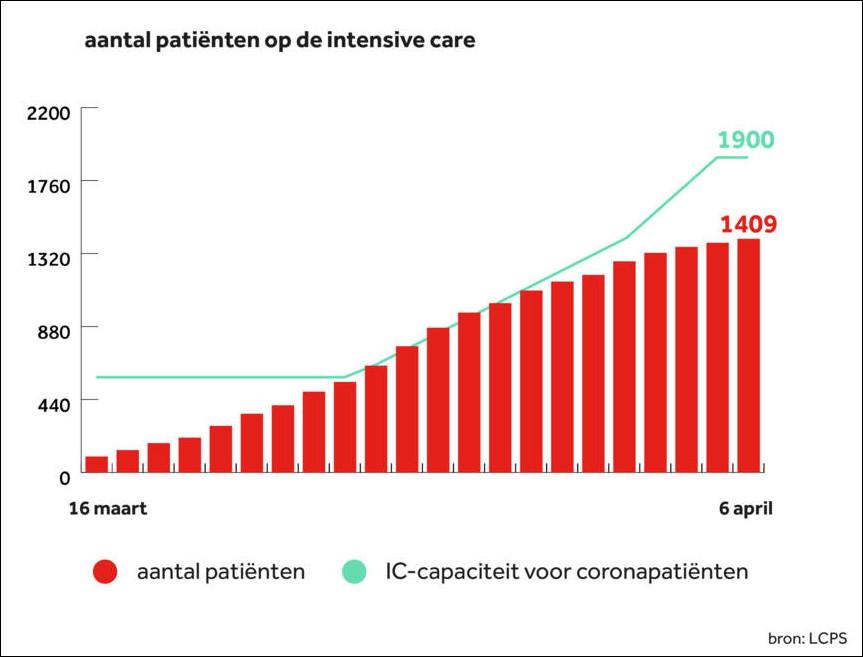 Количество доступных мест (линия) и пациентов в ОИТ (столбики). Изображение: NOS/LCPS.