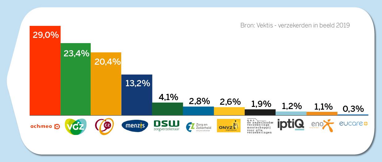 Распределение рынка медицинского страхования в Нидерландах. Источник: zorgwijzer.nl.