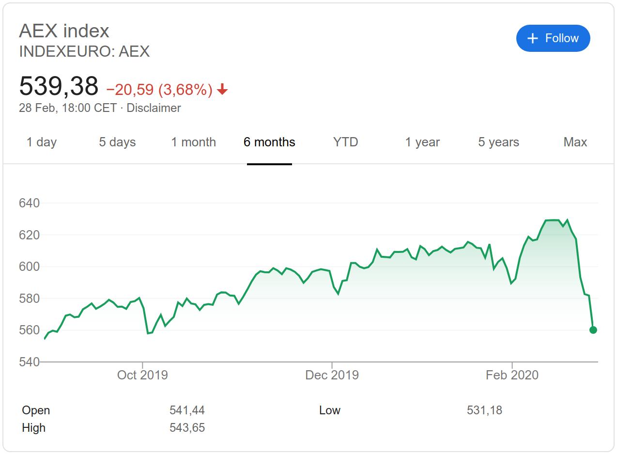 Индекс AEX за последние полгода.