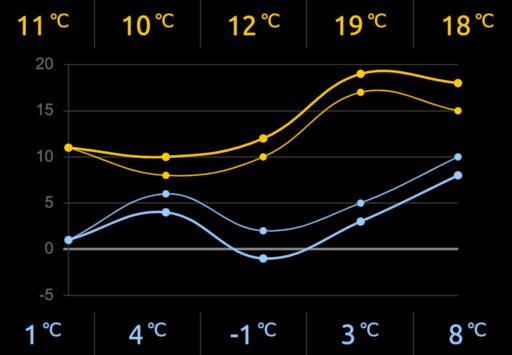 InfoPi's temperature chart.