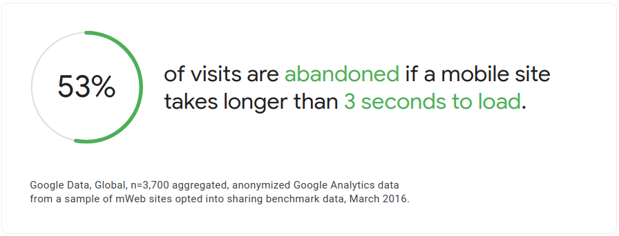 The percentage of abandoned visits for sites taking longer than 3 seconds to load. Source: Google.