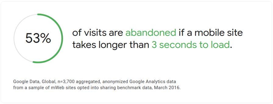Het percentage afgebroken bezoeken voor sites die langer dan 3 seconden geladen moeten worden. Bron: Google.