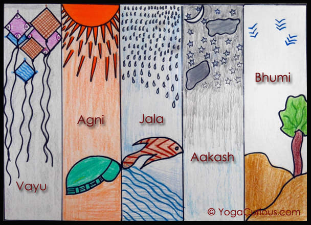 the 5 elements of nature - Panchamahabhuta