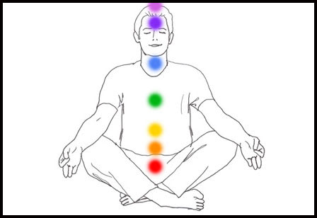 Kundalini Yoga and Chakras