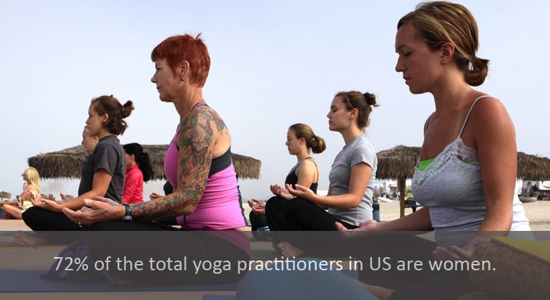 72% of the total yoga practitioners in US are women