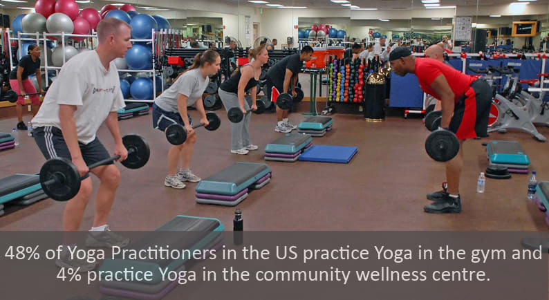 48% of Yoga Practitioners in the US practice Yoga in the gym and 4% practice Yoga in the community wellness centre