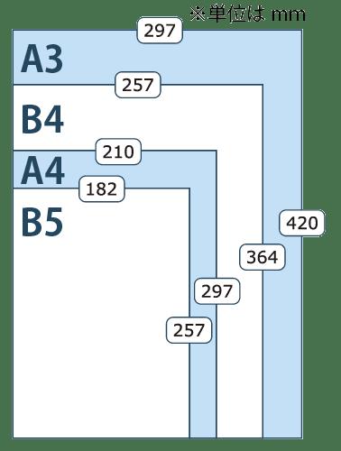 用紙サイズ比較