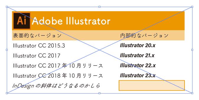 IllustratorのCCライブラリパネルから、先程登録した表組をドラッグ&ドロップすると、先程の表組が配置できる
