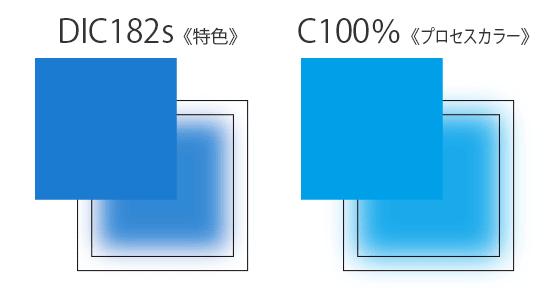 Illustratorの特色とプロセスカラーのドロップシャドウのぼかし位置