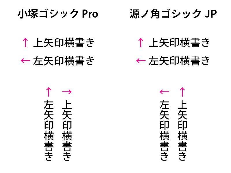 小塚ゴシックPro 源ノ角ゴシック JP