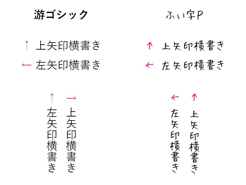 游ゴシック ふい字P