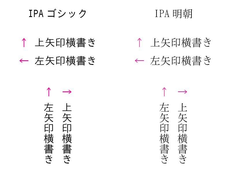 IPAゴシック IPA明朝