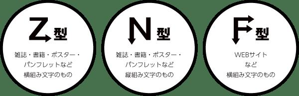 Z型/N型/F型