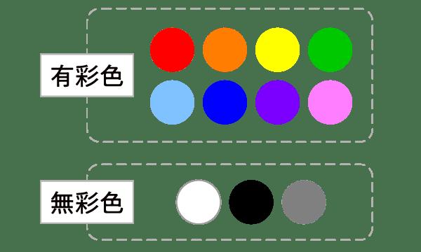 有彩色と無彩色