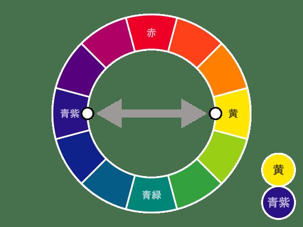 黄色の色相環