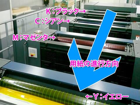 オフセット印刷機の印刷順(K→C→M→Y)