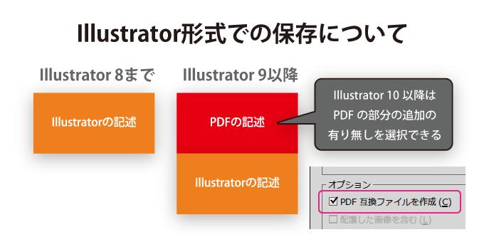 Illustrator形式で保存しているのですが、PDF形式での保存も同時に行っているようなもの