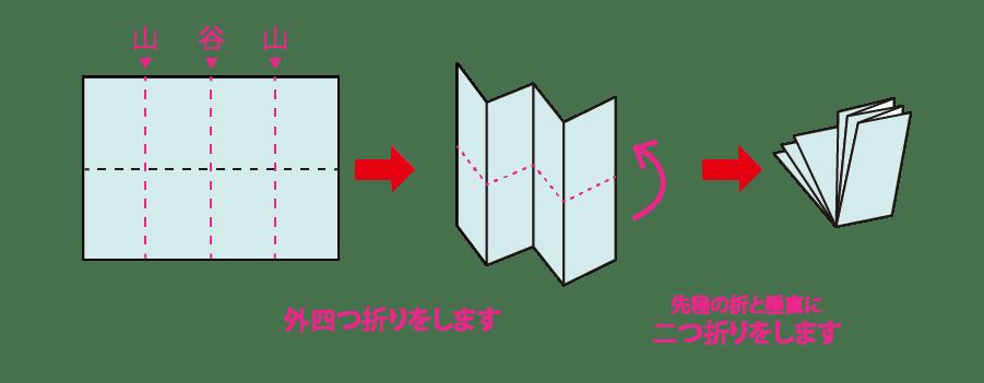 マップ折り(MAP折り)・地図折り