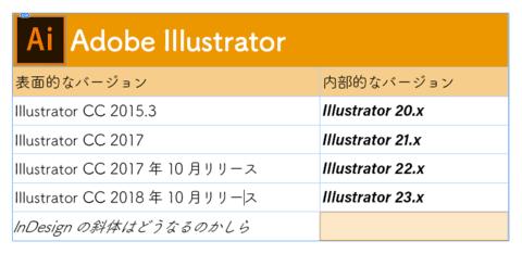 InDesignで表組を作る
