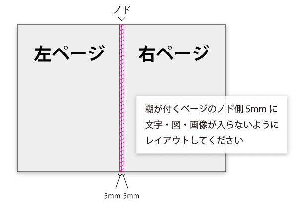 折り糊綴じ製本(エコ綴じ)