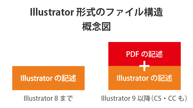 AI形式(ファイル形式)-01