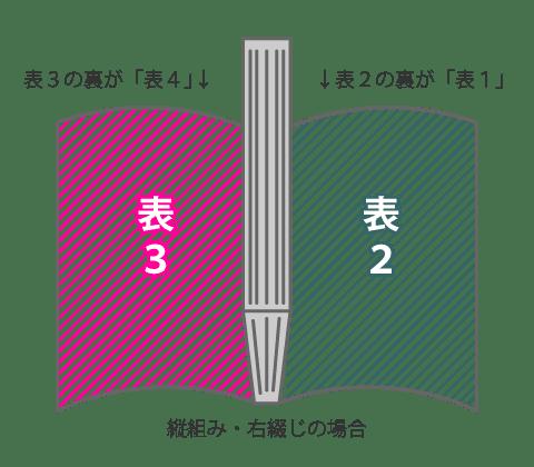 縦組み・右開きの場合の表1・表2・表3・表4の位置