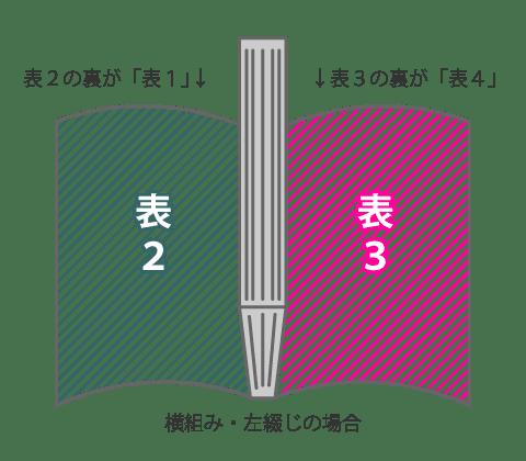 横組み・左開きの場合の表1・表2・表3・表4の位置
