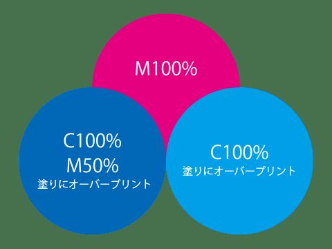 オーバープリントの説明(データ)