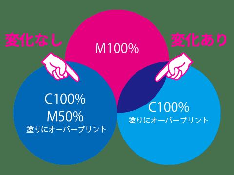 オーバープリントの説明(印刷結果)