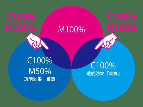 透明効果「乗算」の説明