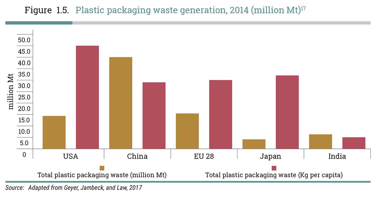 2014年の各国のプラスティックゴミの量のグラフ