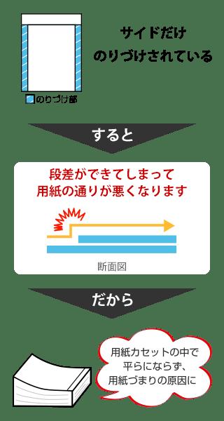 従来の薬袋と吉田印刷所の薬袋との違い